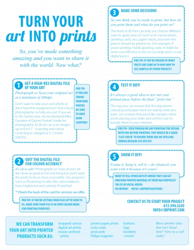 Turning Your Art Into Prints